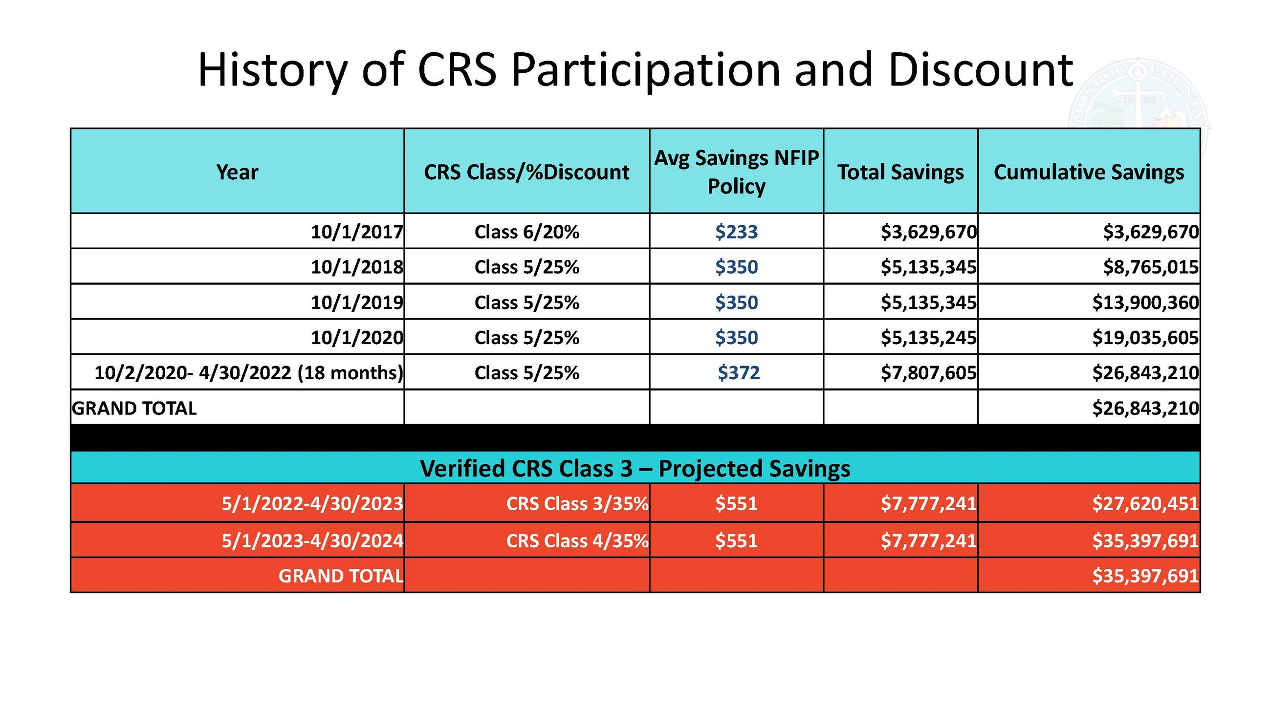 Table showing savings in past 5 years of class 5 designation