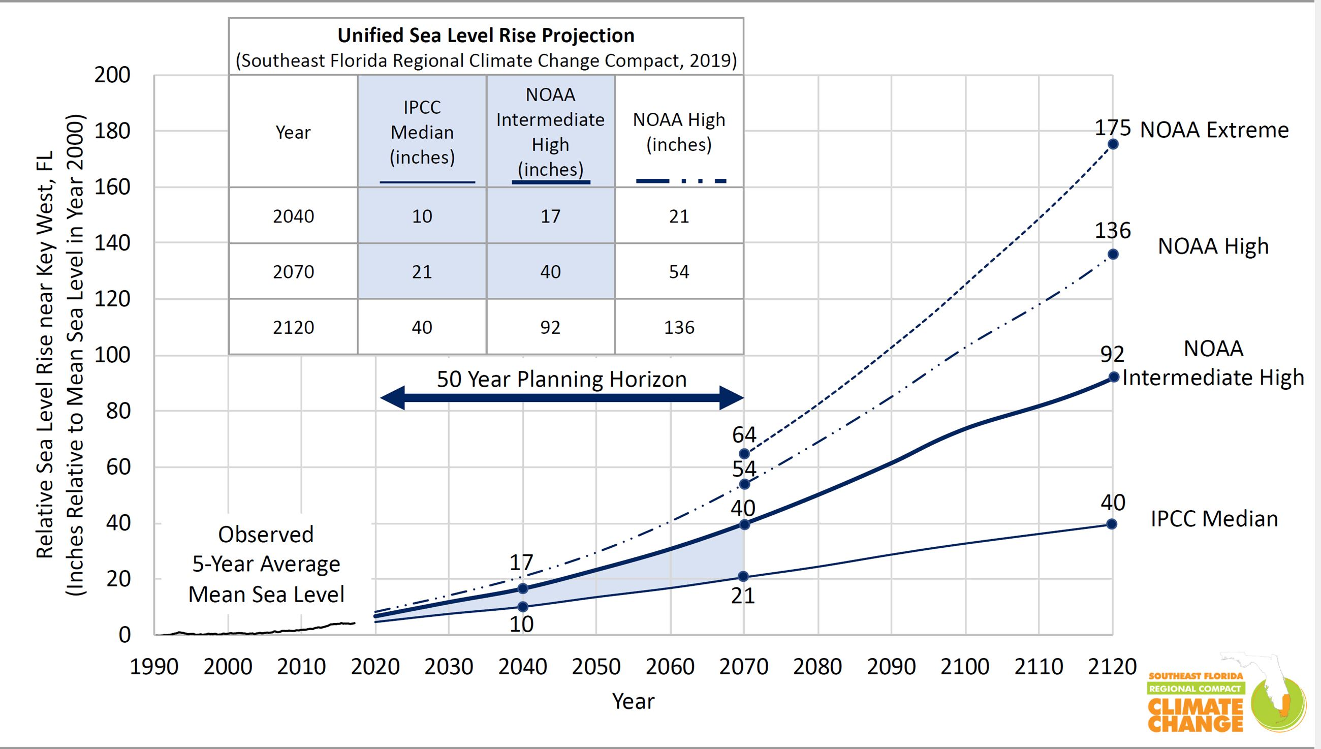 Sea Level Projection Chart